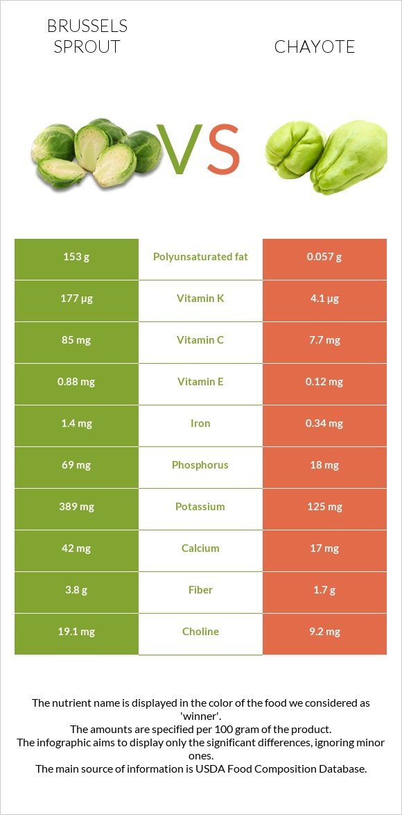 Brussels sprout vs Chayote infographic