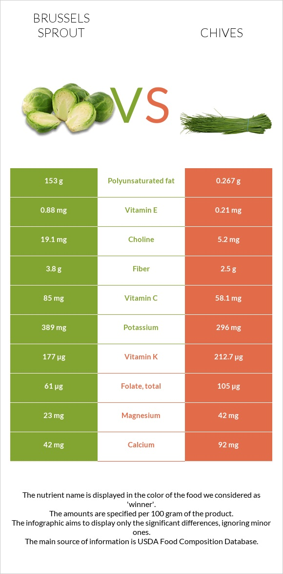 Brussels sprout vs Chives infographic