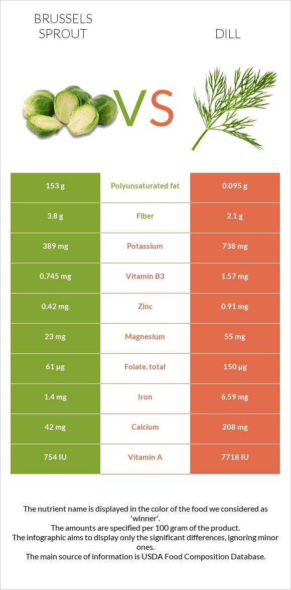 Brussels sprout vs Dill infographic