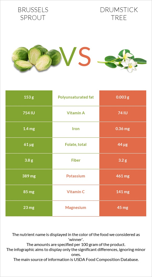 Brussels sprout vs Drumstick tree infographic