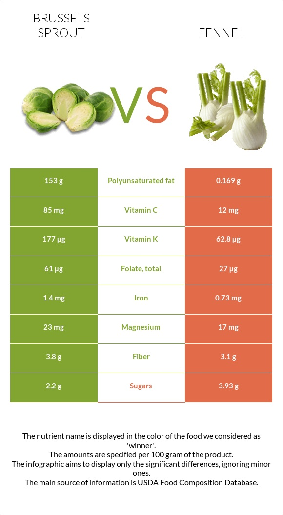 Brussels sprout vs Fennel infographic