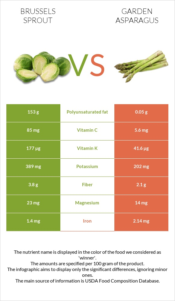 Brussels sprout vs Garden asparagus infographic