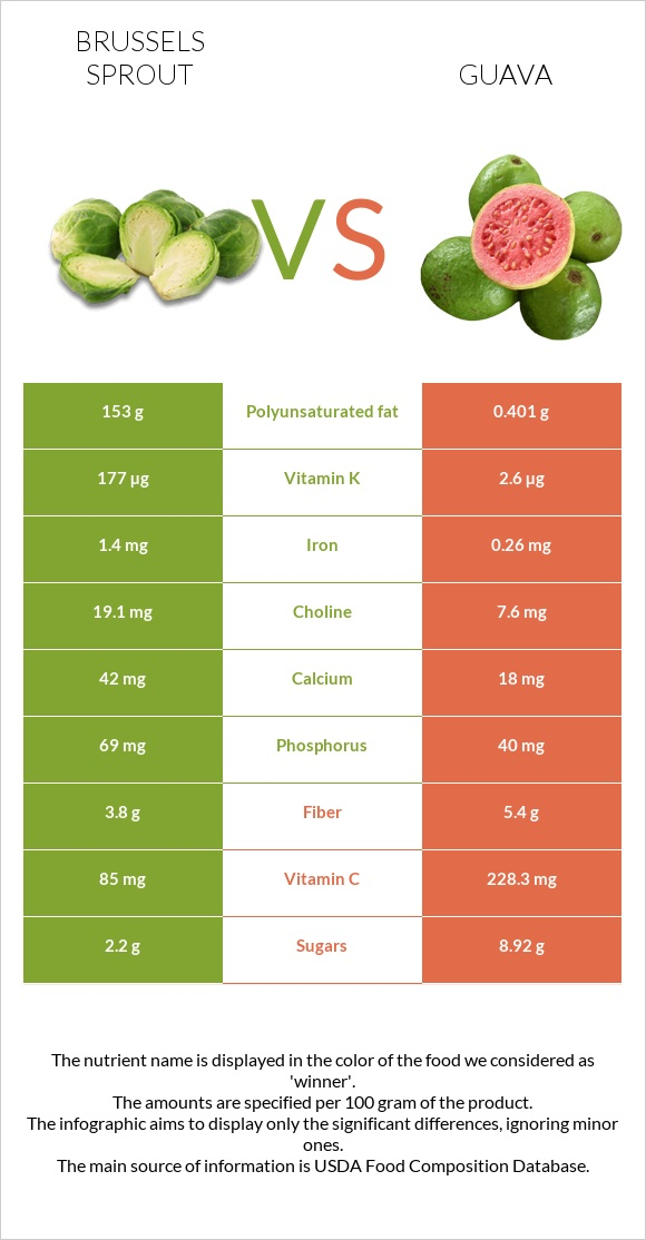 Brussels sprout vs Guava infographic