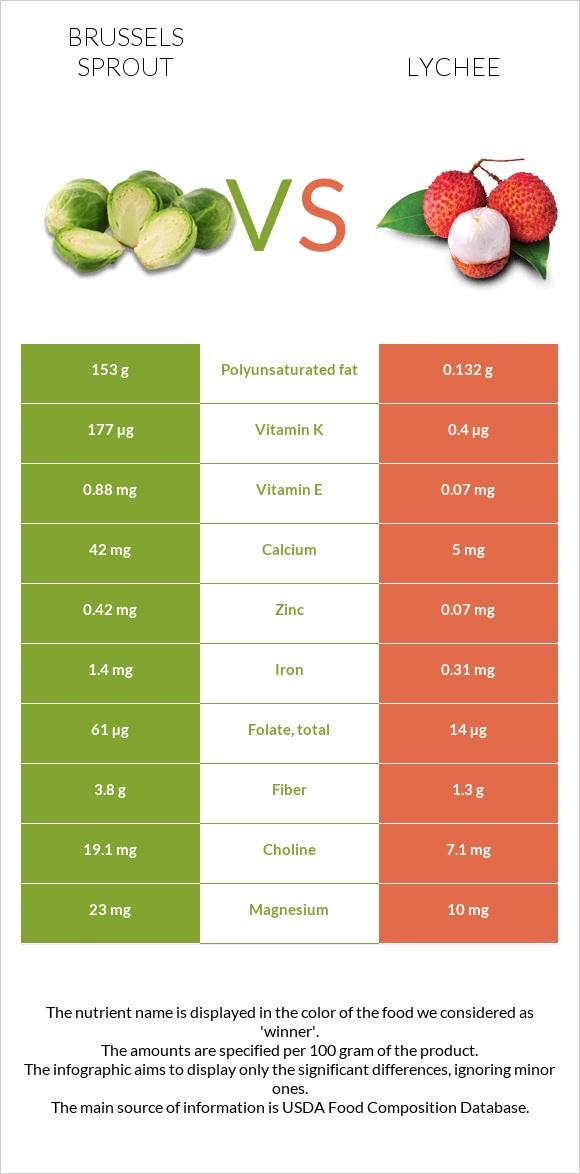 Brussels sprout vs Lychee infographic