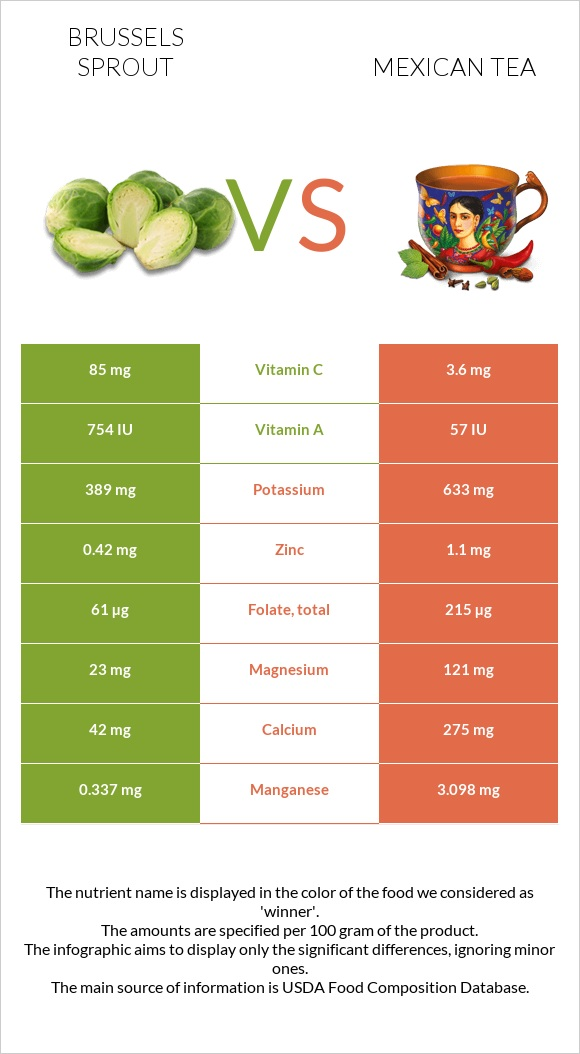Brussels sprout vs Mexican tea infographic