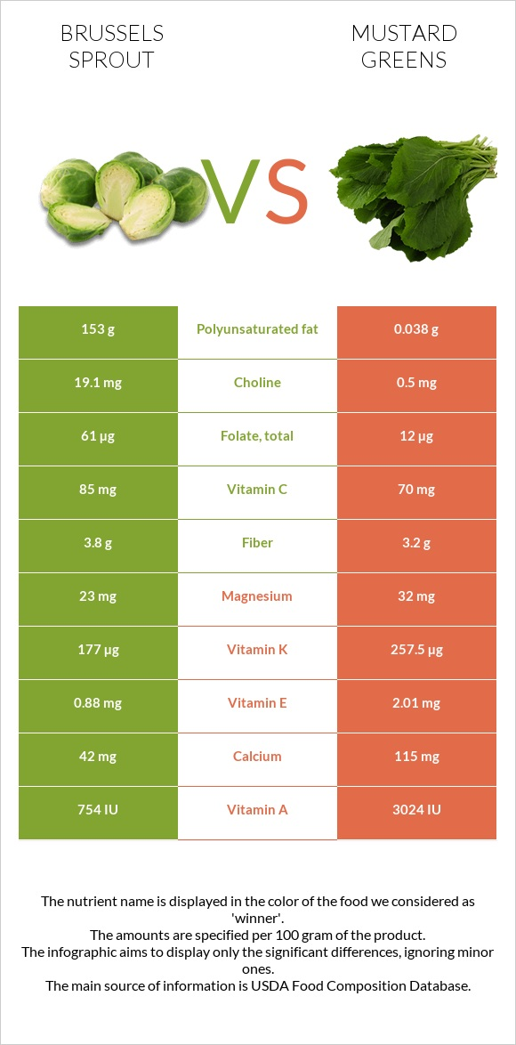 Brussels sprout vs Mustard Greens infographic