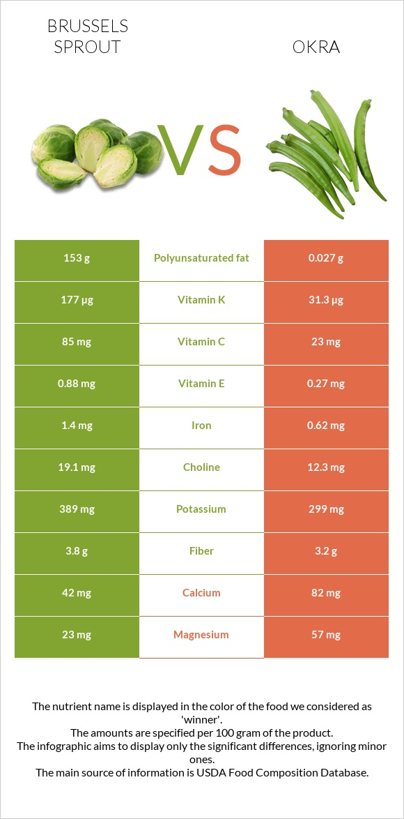 Brussels sprout vs Okra infographic