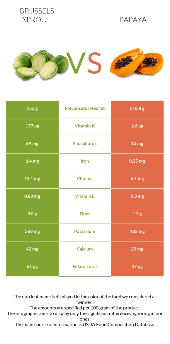 Brussels sprout vs Papaya infographic