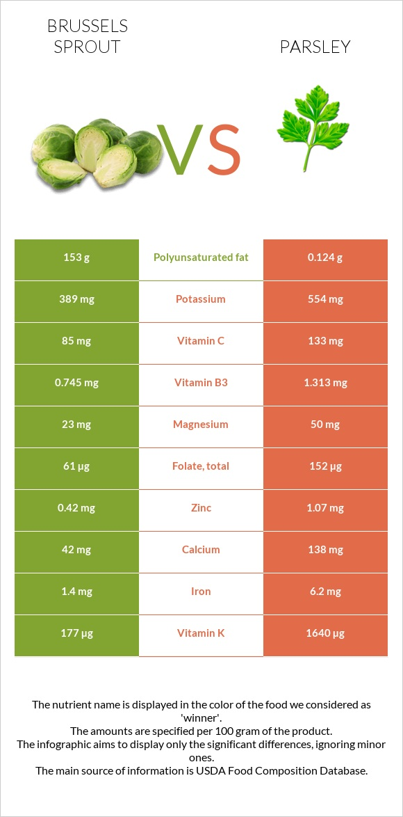 Brussels sprout vs Parsley infographic