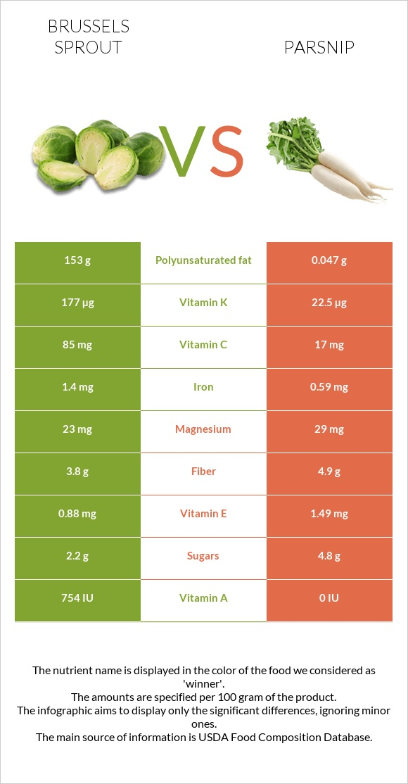 Brussels sprout vs Parsnip infographic