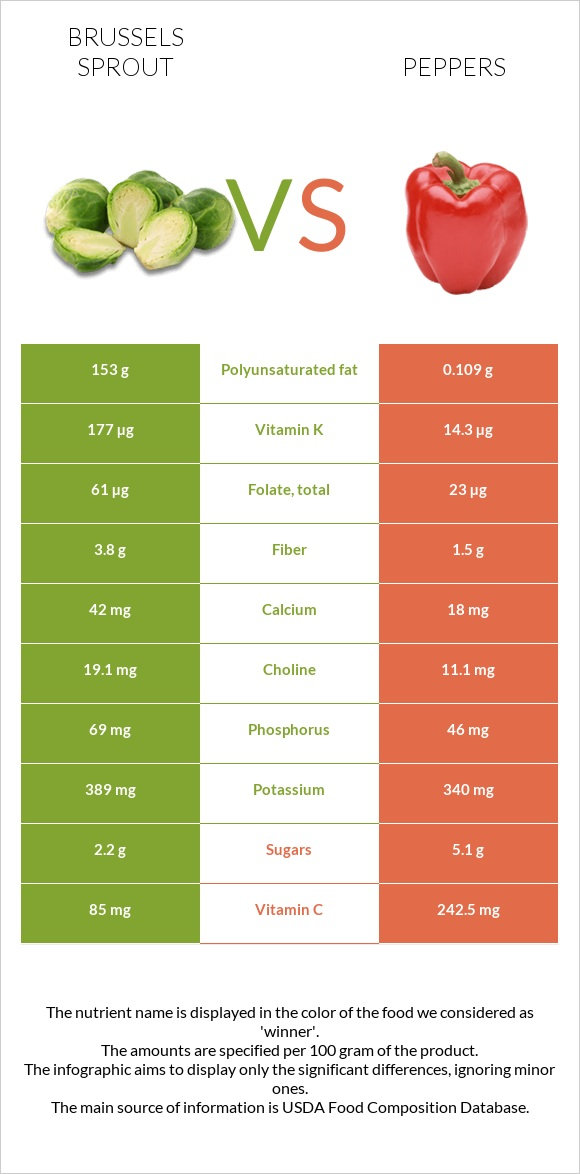 Brussels sprout vs Peppers infographic