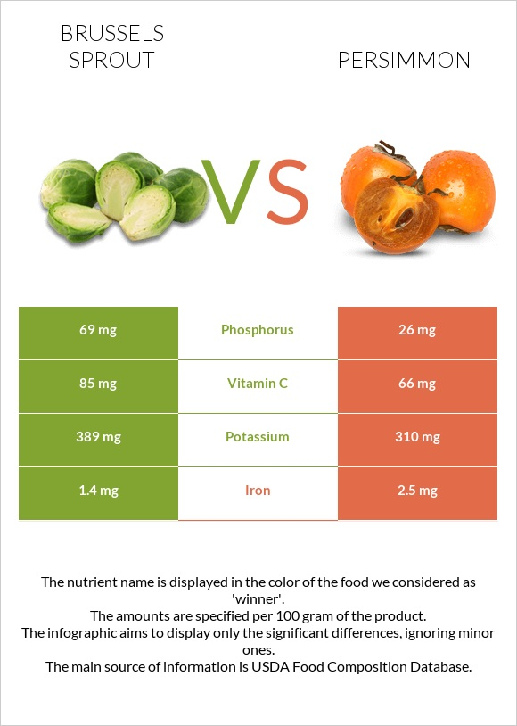 Brussels sprout vs Persimmon infographic