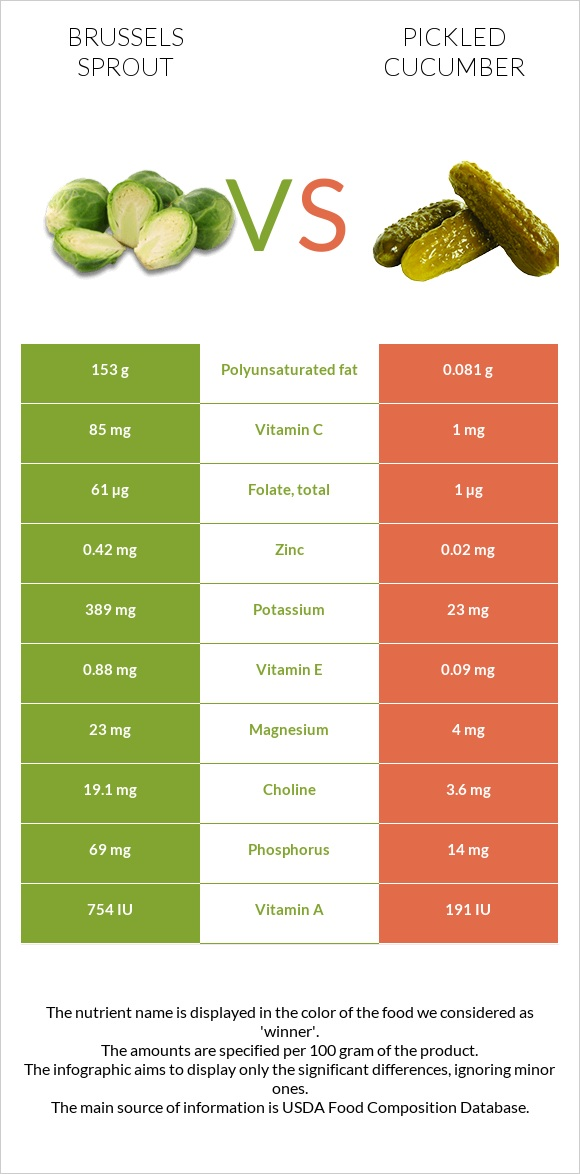 Brussels sprout vs Pickled cucumber infographic