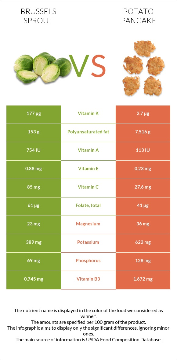 Brussels sprout vs Potato pancake infographic