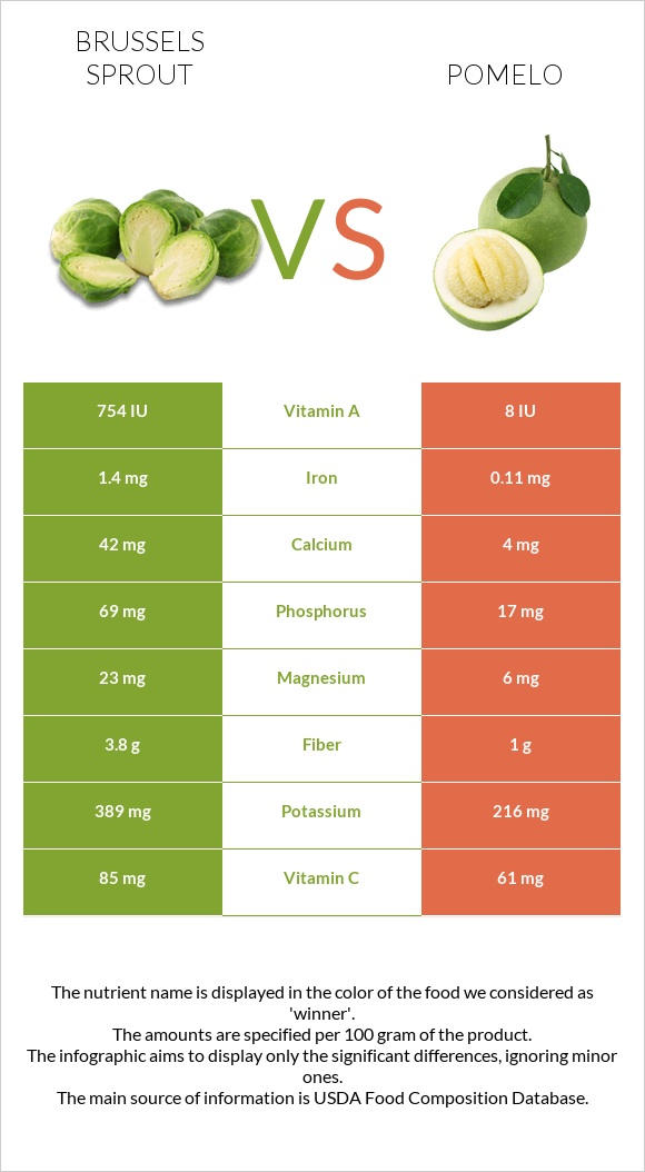 Brussels sprout vs Pomelo infographic