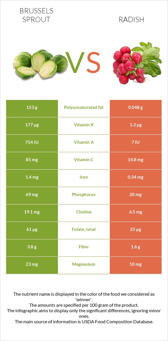 Brussels sprout vs Radish infographic