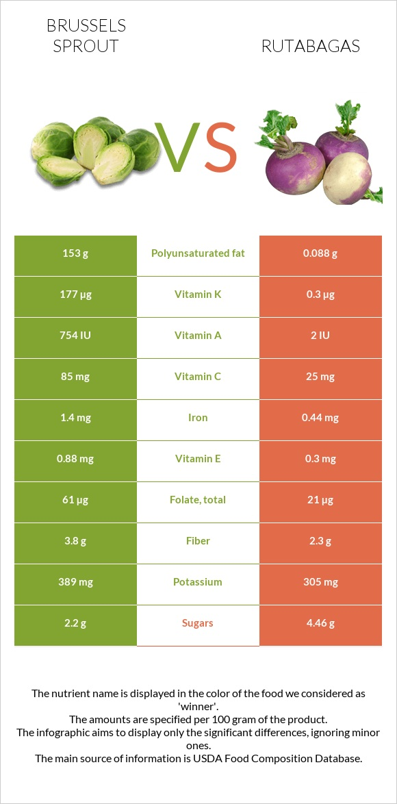 Brussels sprout vs Rutabagas infographic
