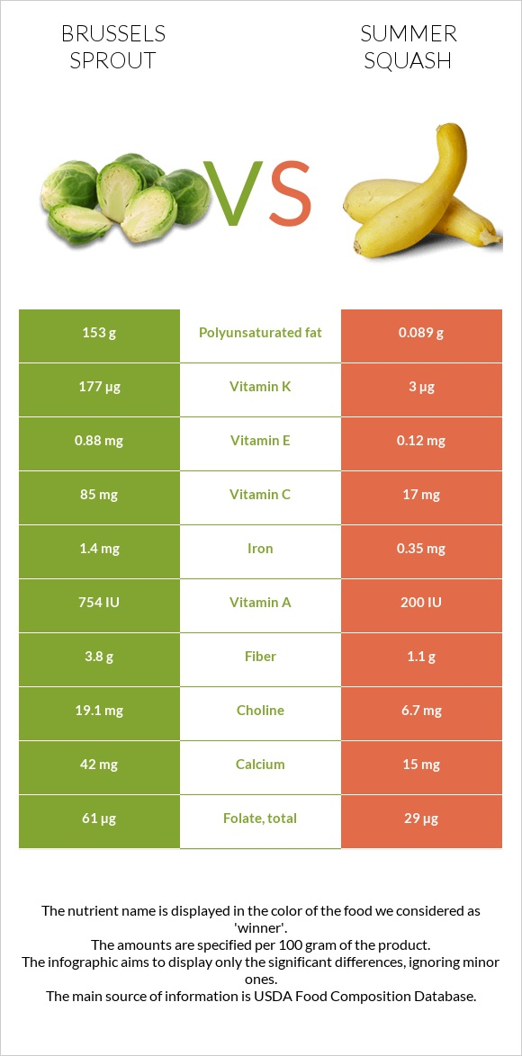 Brussels sprout vs Summer squash infographic