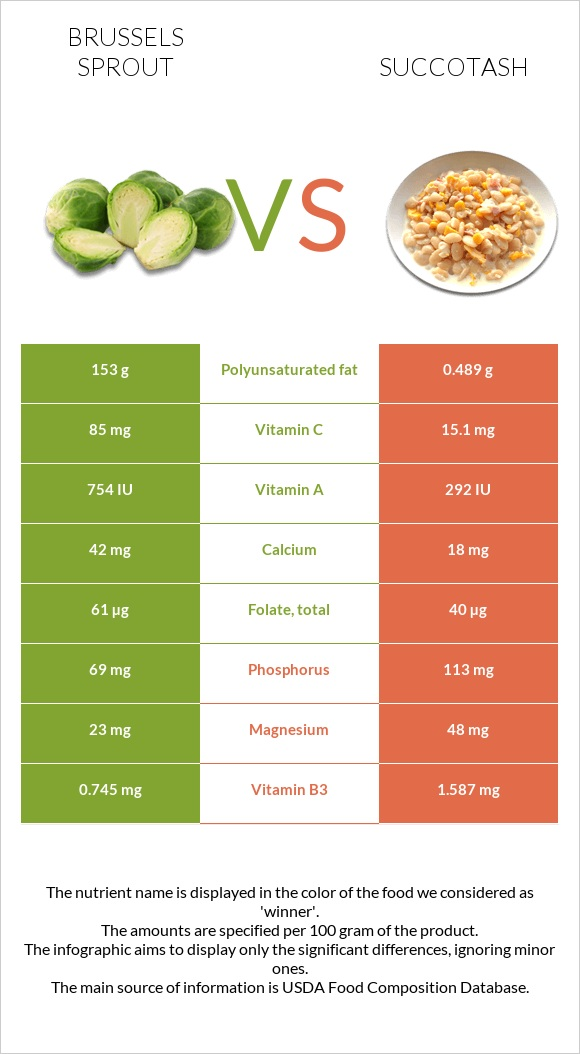 Brussels sprout vs Succotash infographic