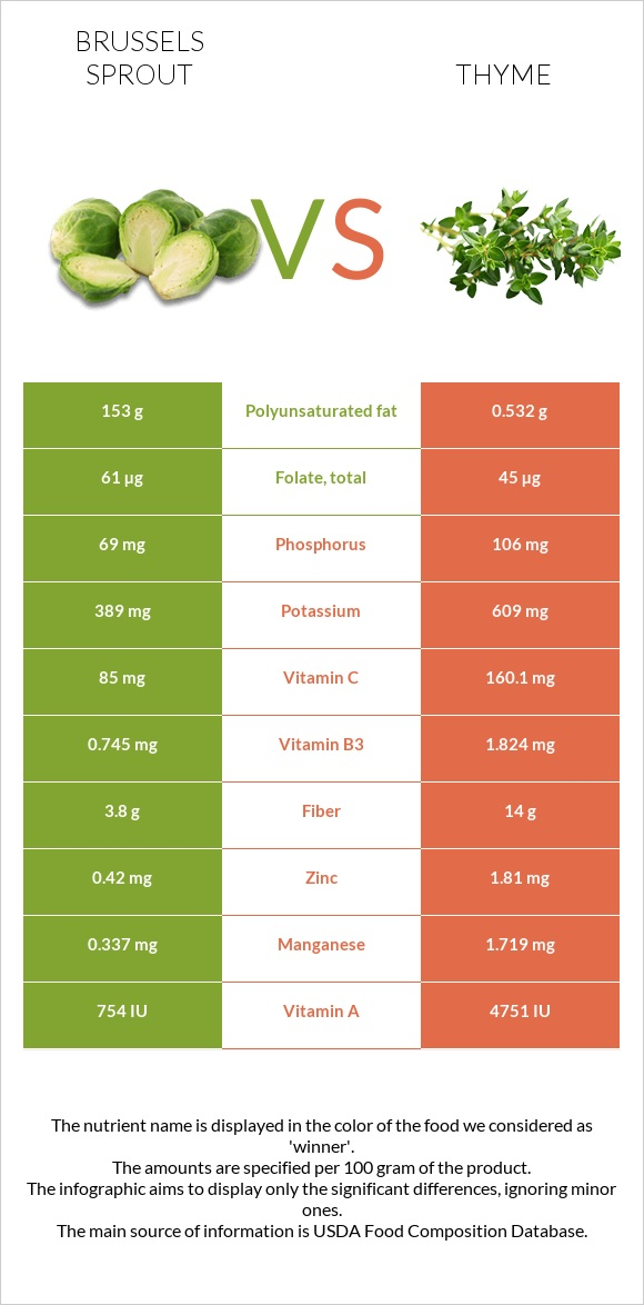 Brussels sprout vs Thyme infographic
