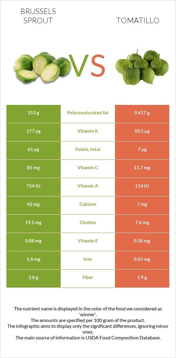 Brussels sprout vs Tomatillo infographic