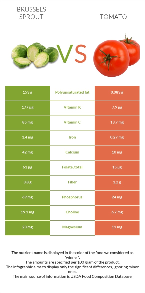 Brussels sprout vs Tomato infographic