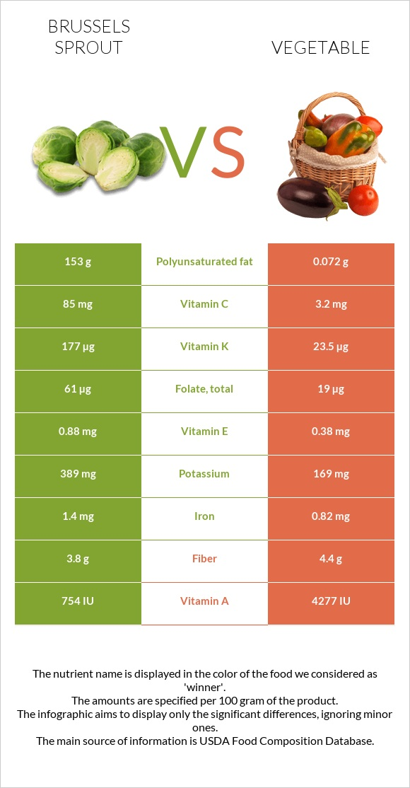 Brussels sprout vs Vegetable infographic