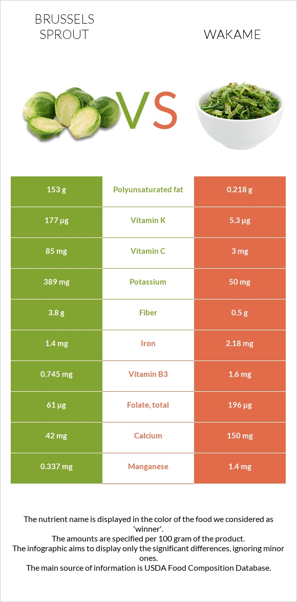 Brussels sprout vs Wakame infographic