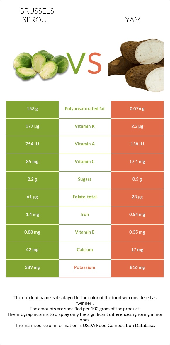 Brussels sprout vs Yam infographic