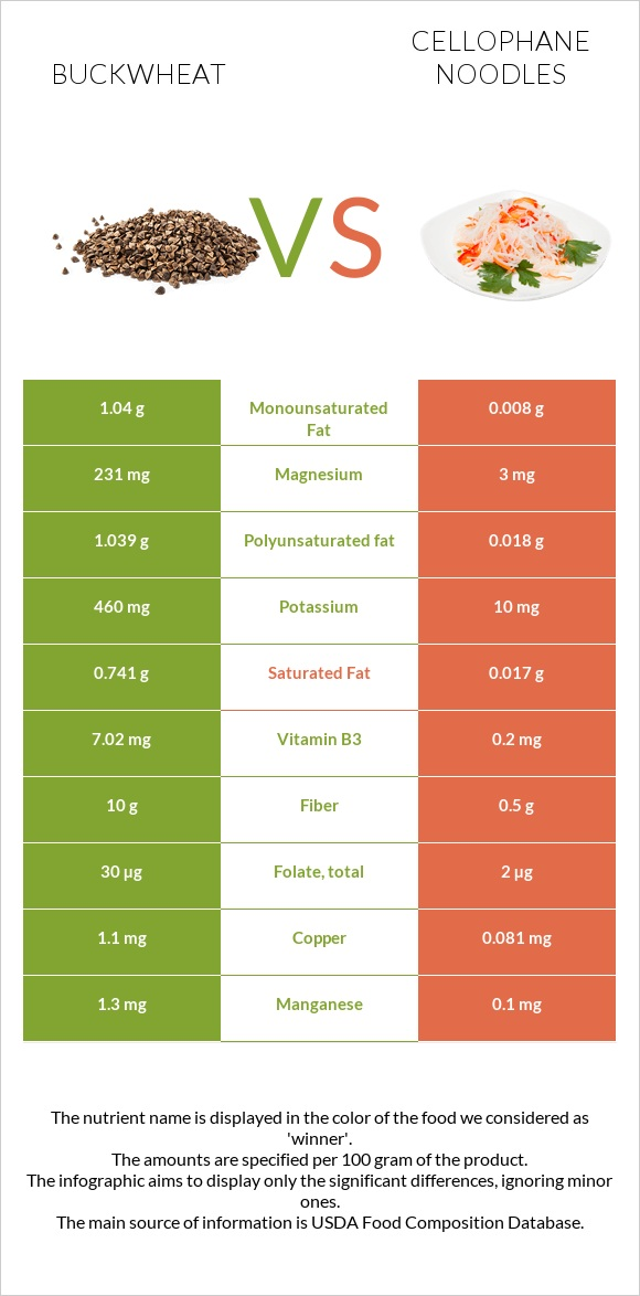 Buckwheat vs Cellophane noodles infographic