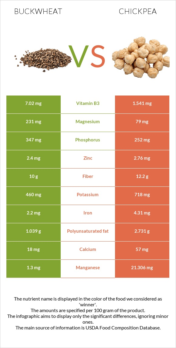 Buckwheat vs Chickpea infographic