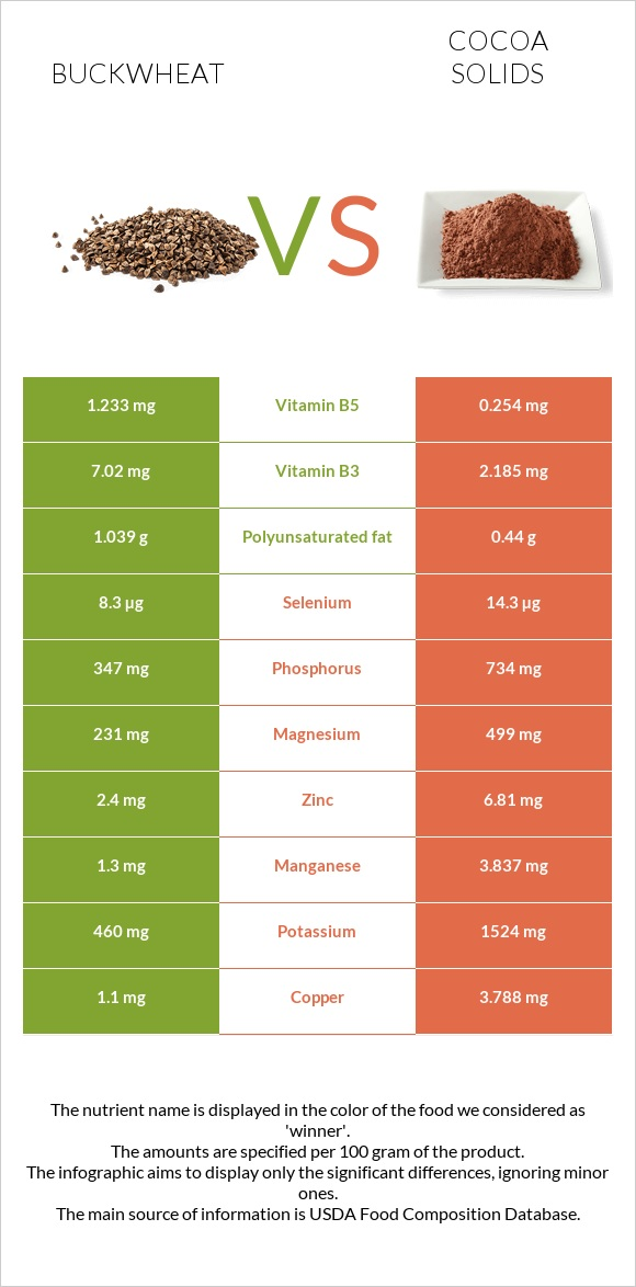 Buckwheat vs Cocoa solids infographic