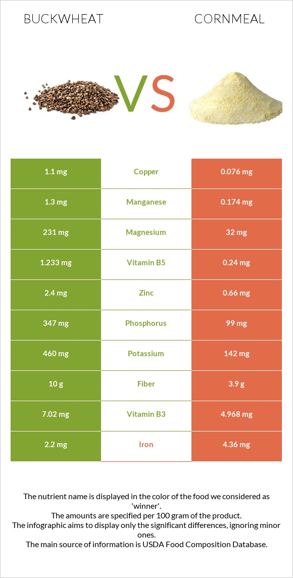 Buckwheat vs Cornmeal infographic