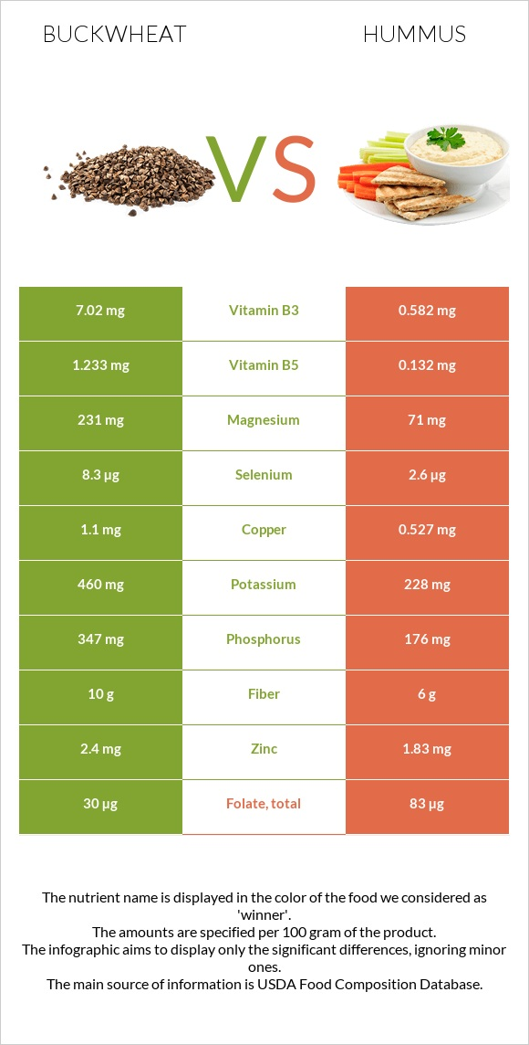 Buckwheat vs Hummus infographic