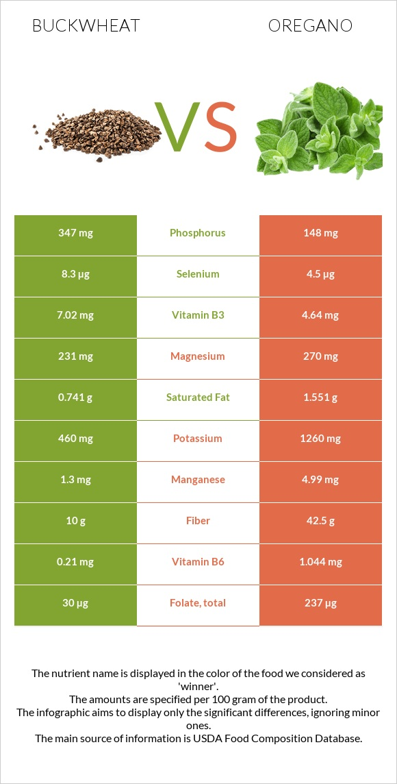 Buckwheat vs Oregano infographic