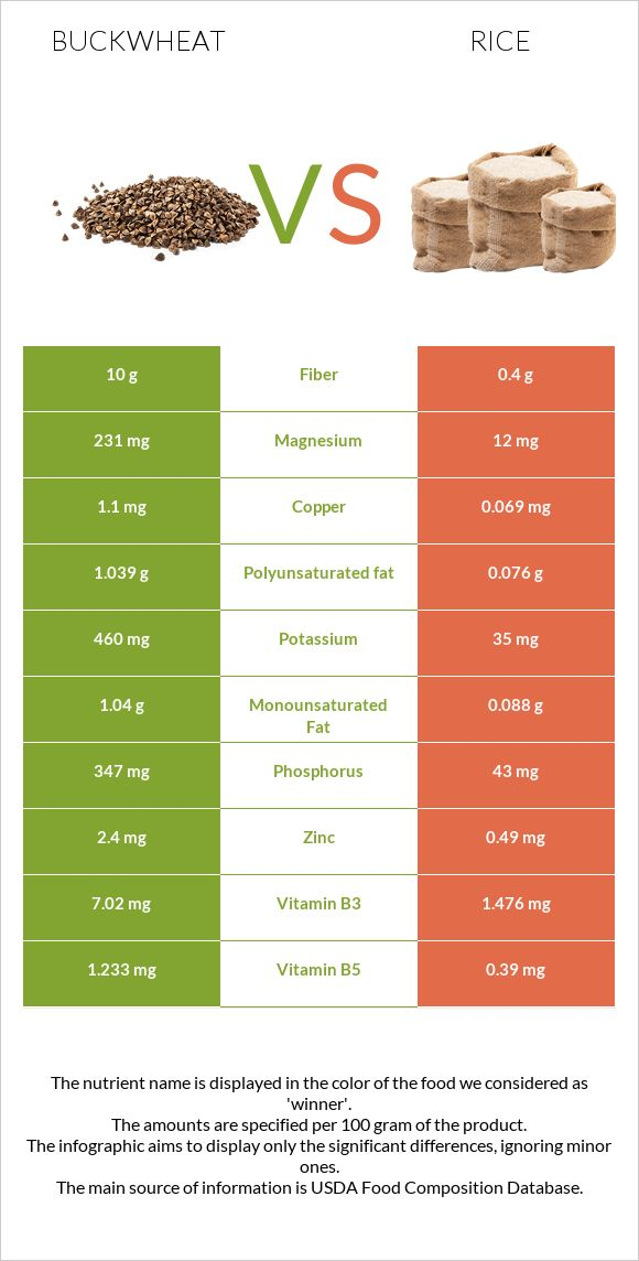 Buckwheat Vs Rice In Depth Nutrition Comparison