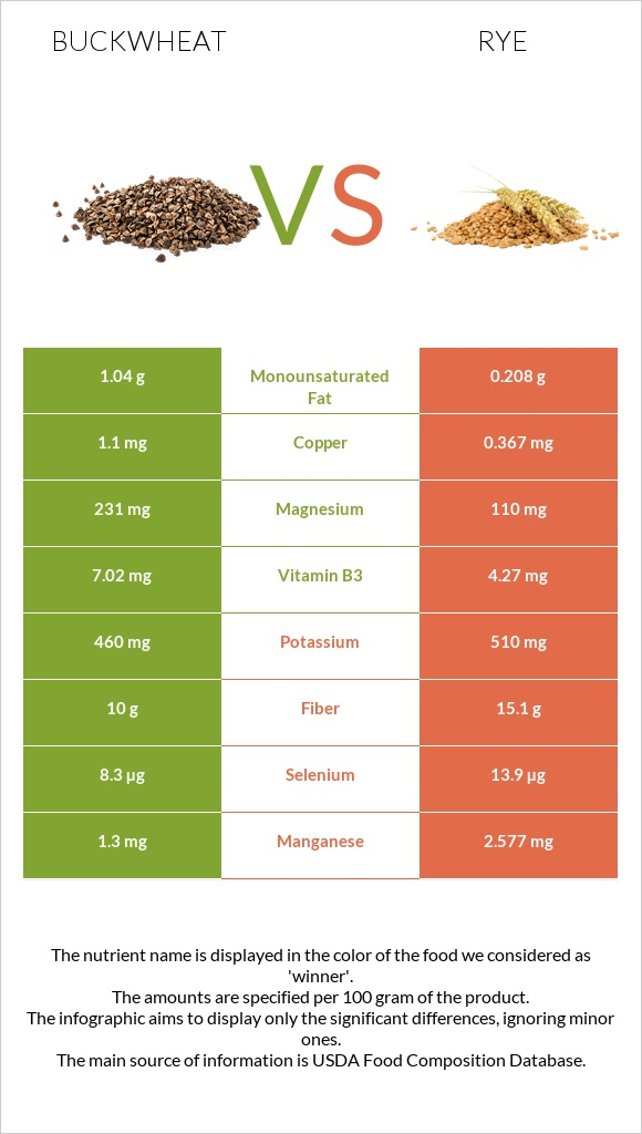 Buckwheat vs Rye infographic