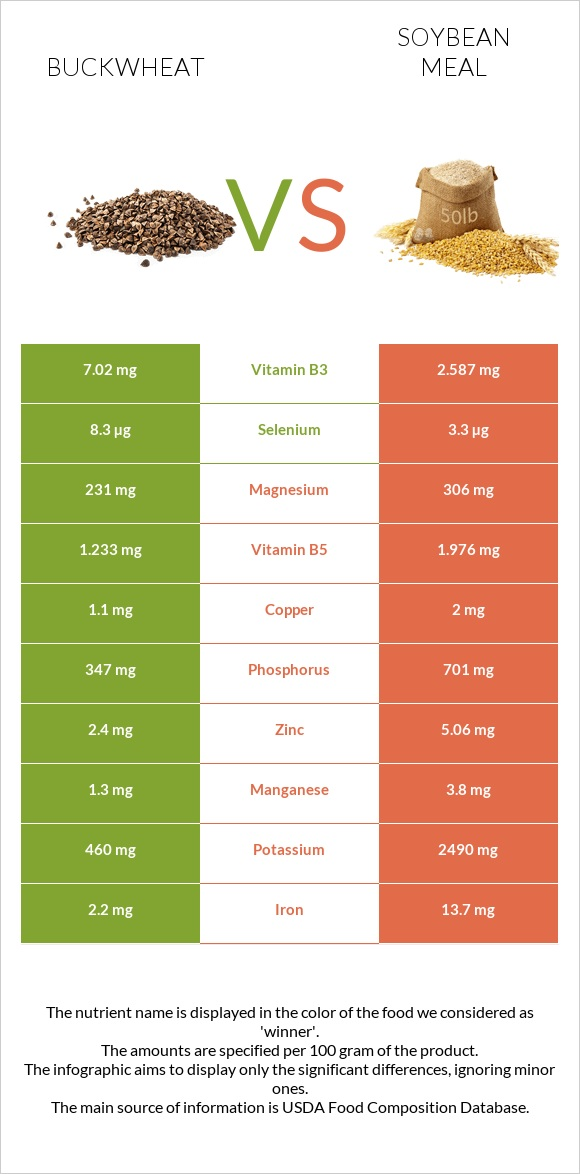 Buckwheat vs Soybean meal infographic