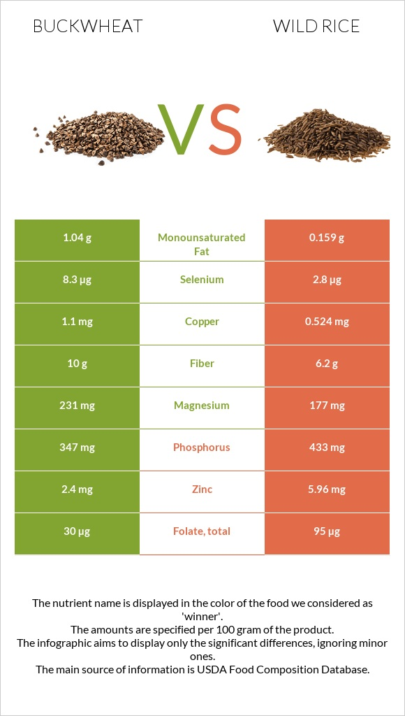 Buckwheat vs Wild rice infographic