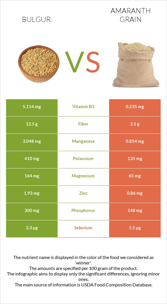 Bulgur vs Amaranth grain infographic