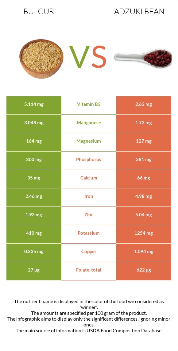 Bulgur vs Adzuki bean infographic