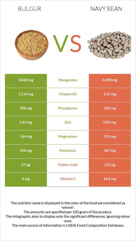 Bulgur vs Navy bean infographic