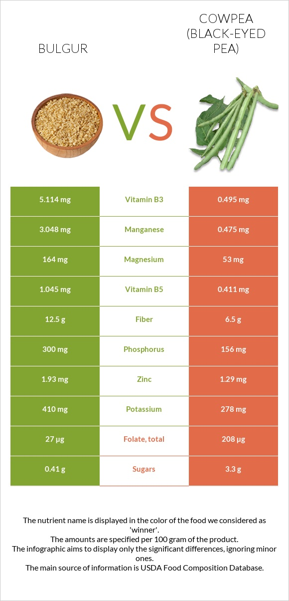 Bulgur vs Cowpea infographic