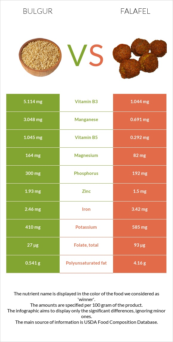 Bulgur vs Falafel infographic