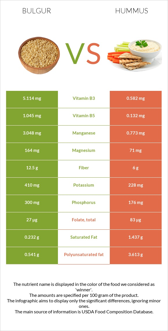 Bulgur vs Hummus infographic