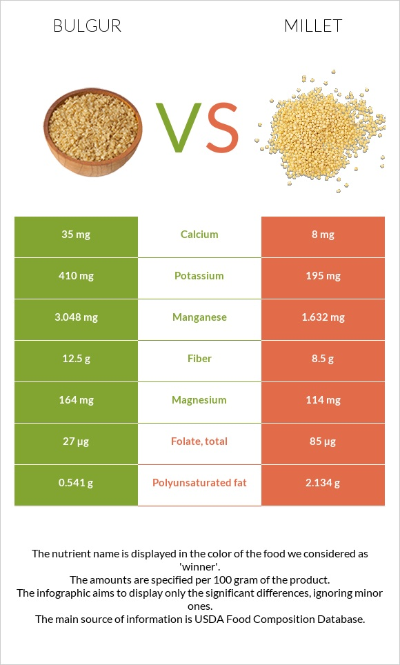 Bulgur vs Millet infographic