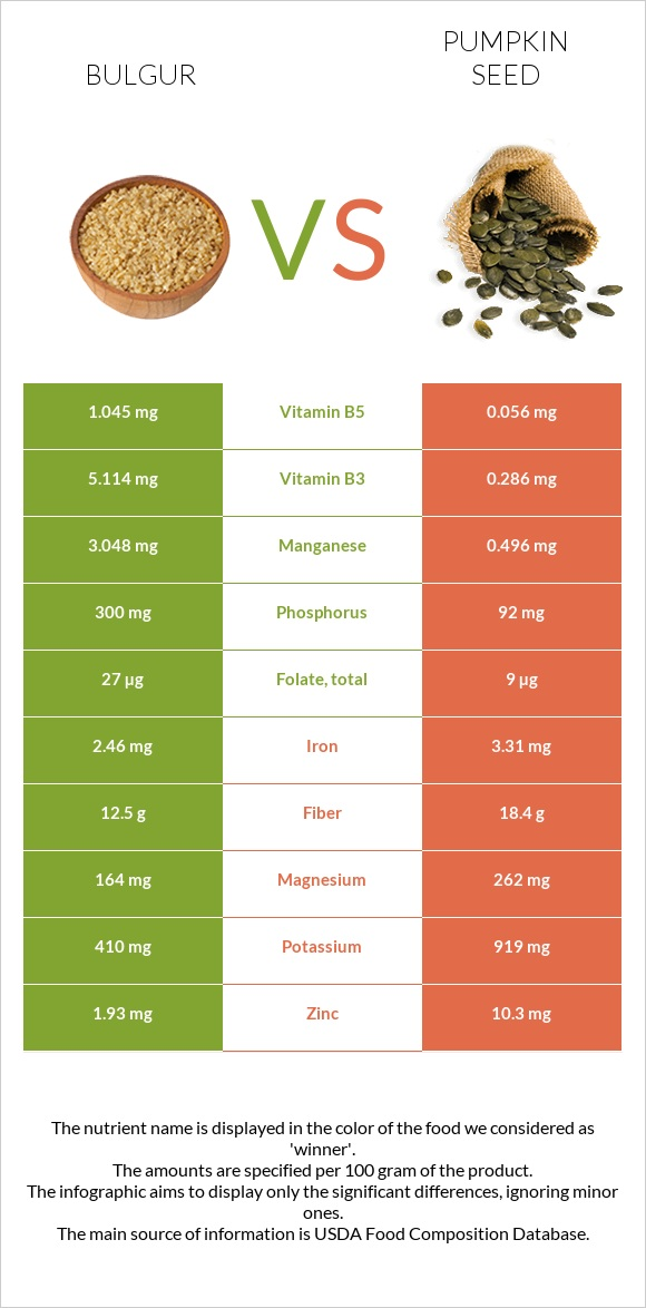 Bulgur vs Pumpkin seed infographic