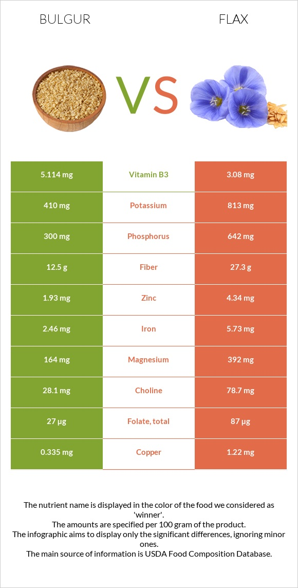 Bulgur vs Flax infographic