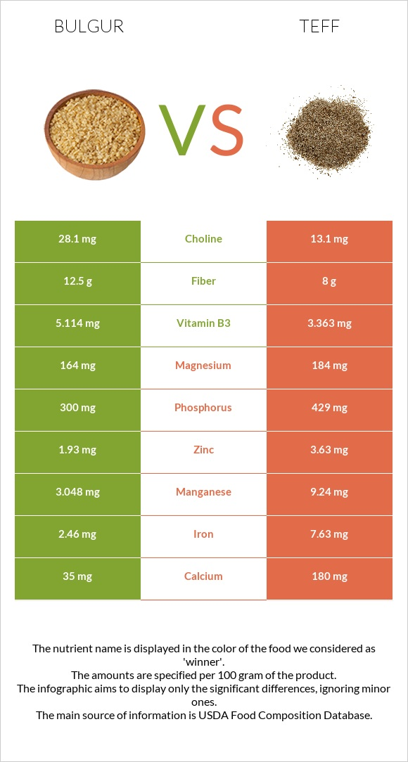 Bulgur vs Teff infographic