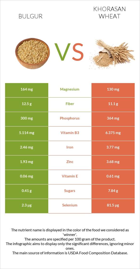 Bulgur vs Khorasan wheat infographic